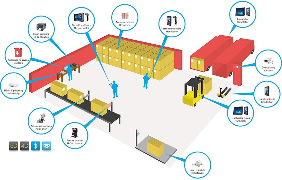 Logistik & produktmärkning